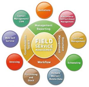 Bella Field Service Management Product Overview