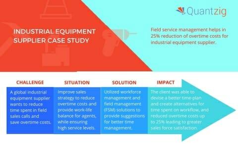 FSM Solutions